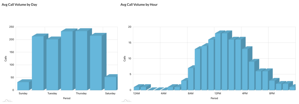 Ave Call Volume by Day and Hour